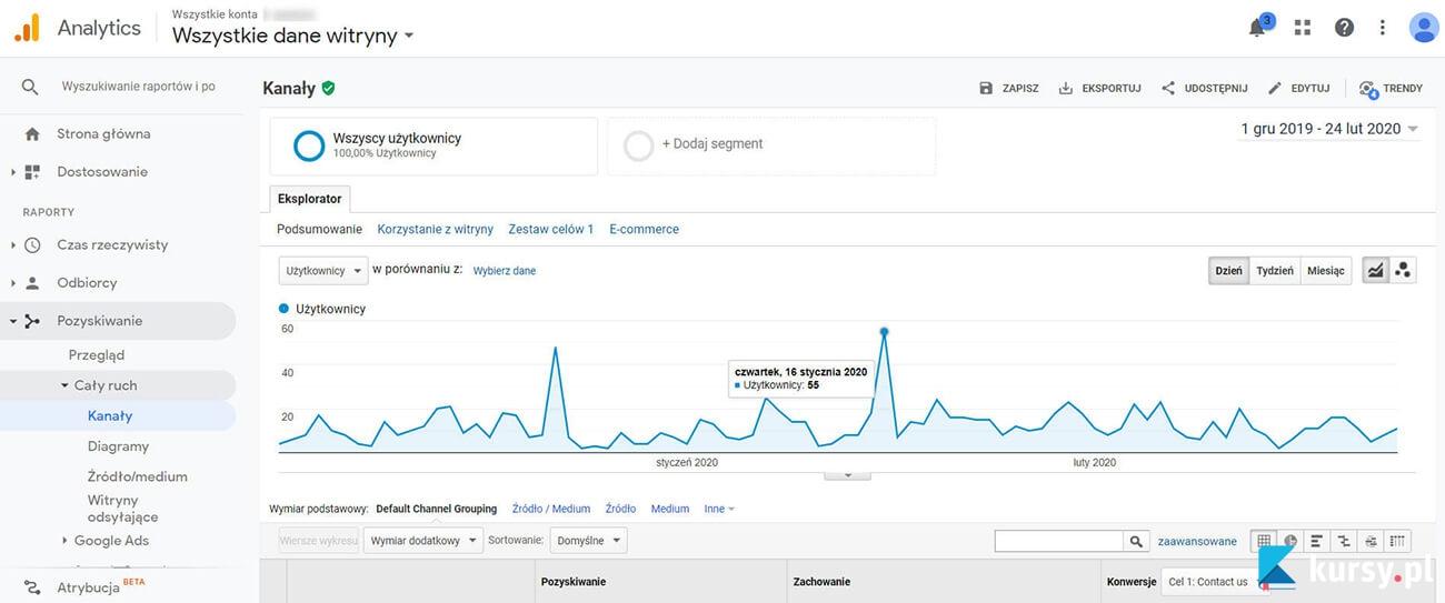 kursy.pl Google Analytics